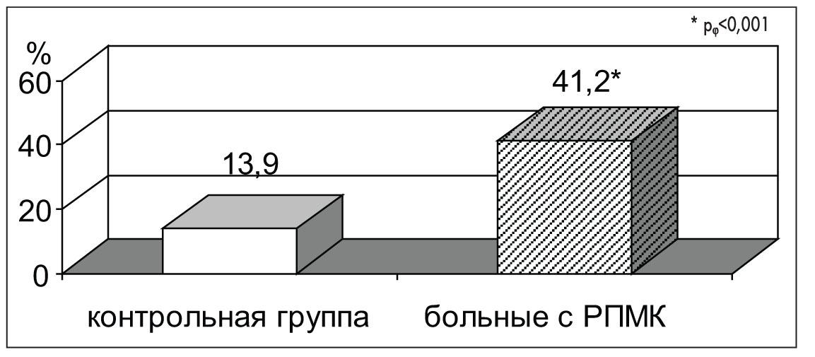 Рис. 2. Частота РПМК   среди девочек из семей с социальным фактором риска