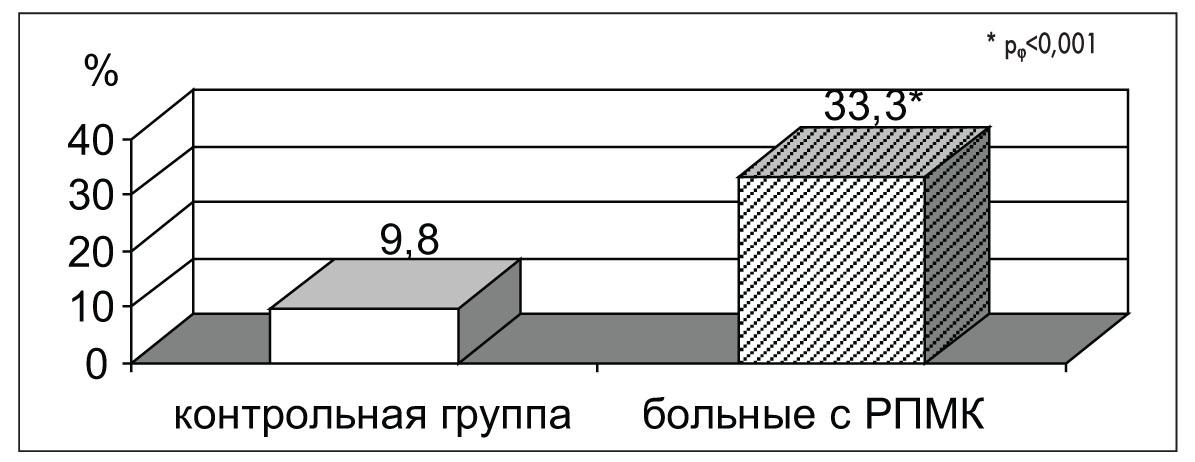 Рис. 4. Сравнение частоты РПМК  у девочек, имеющих отягощенную  наследственность  по нарушениям функции репродуктивной системы у матери,  и в контрольной группе