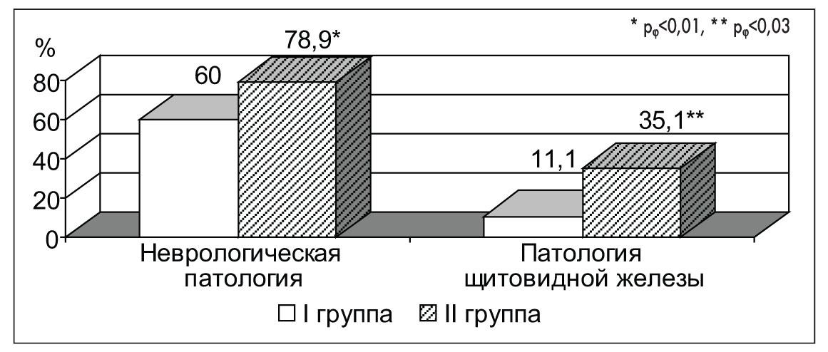 Рис. 5. Частота патологии ЦНС и щитовидной железы в І и ІІ группах пациенток с ПМК
