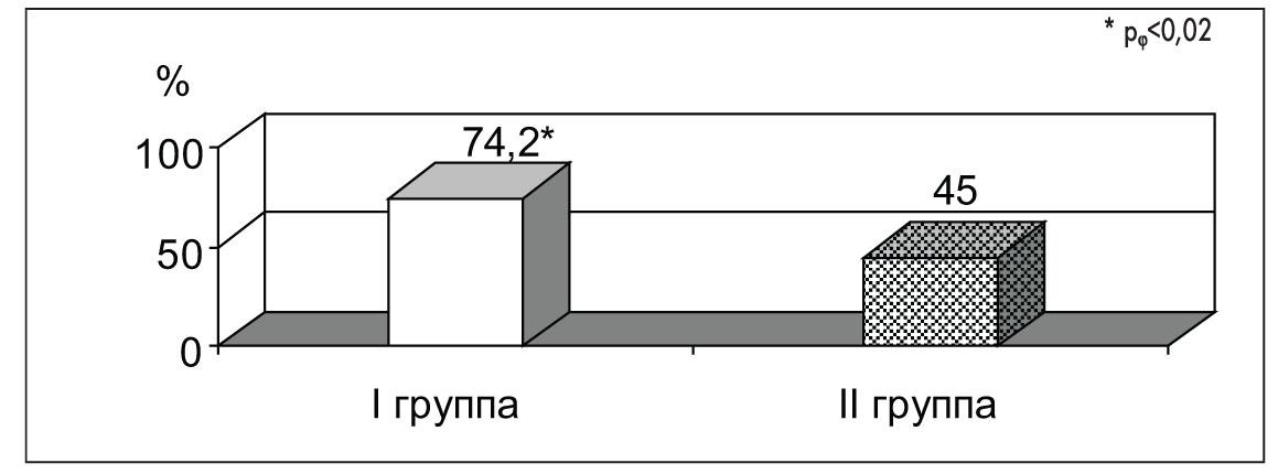 Рис. 6. Эффективность негормонального гемостаза у девочек с РПМК ,  возникшими в разные сроки после менархе