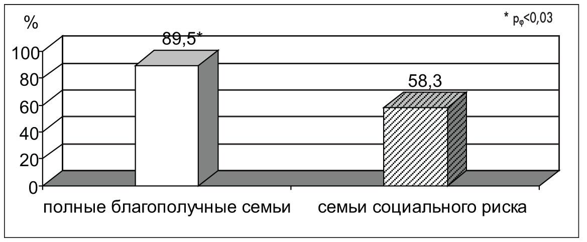 Рис. 7. Сравнение эффективности негормонального гемостаза у девочек с РПМК  І группы из полных благополучных семей и семей социального риска
