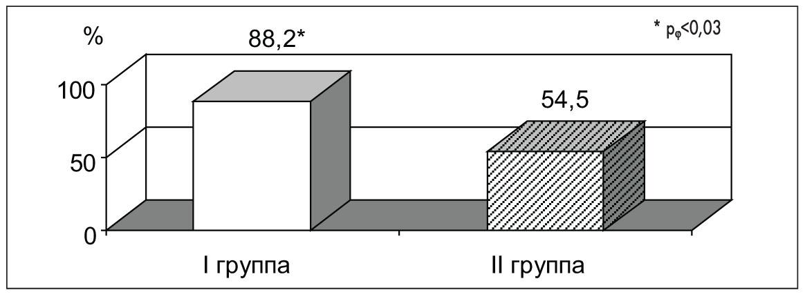 Рис. 8. Сравнение эффективности негормонального гемостаза у девочек с РПМК  при неосложненном перинатальном анамнезе