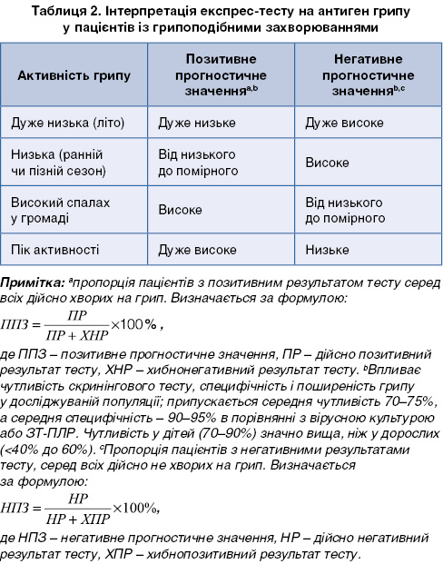 Таблиця 2. Інтерпретація експрес-тесту на антиген грипу у пацієнтів із грипоподібними захворюваннями