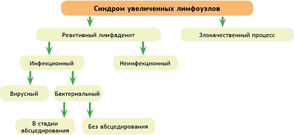 Рисунок 1. Клиническая классификация синдрома увеличенных лимфатических узлов