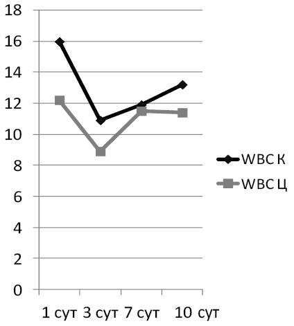 Рис. 1. Динамика количества лейкоцитов
