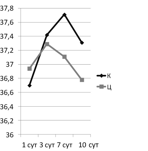 Рис. 3. Динамика температуры тела