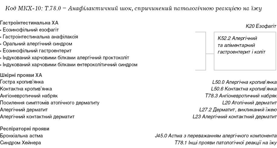 Харчова алергія (ХА) – коди за Міжнародною статистичною класифікацією хвороб МКХ-10