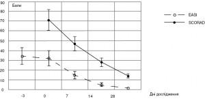 Рисунок 2. Динаміка бальної оцінки тяжкості АД за шкалами EASI та SCORAD