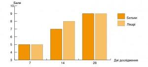 Рисунок 3. Динаміка бальної оцінки клінічної ефективності  дієтотерапії батьками (р < 0,001) і лікарями (р < 0,01)