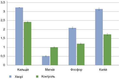 Рис. 1. Вміст мікроелементів у сироватці крові хворих напоширений псоріаз