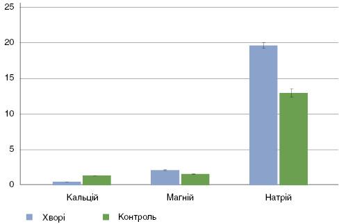 Рис. 3. Вміст мікроелементів у еритроцитах хворих  на поширений псоріаз