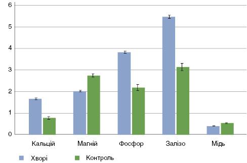 Рис. 5. Вміст мікроелементів у сечі хворих на поширений псоріаз
