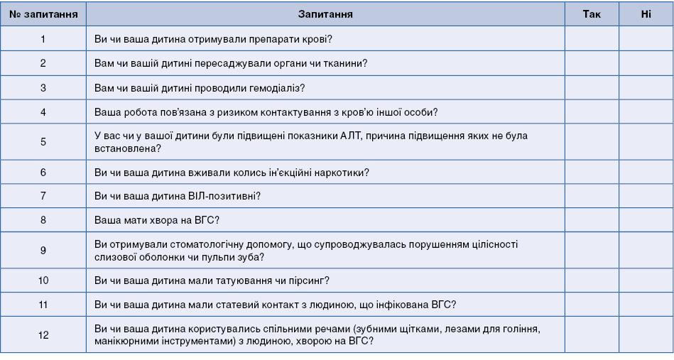 Анкета скринінгового опитування пацієнта