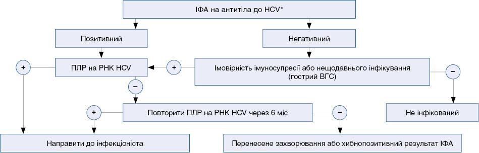 Алгоритм попередньої діагностики ВГС