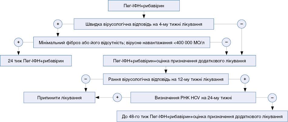 Алгоритм лікування пацієнтів з ВГС 1-го генотипу
