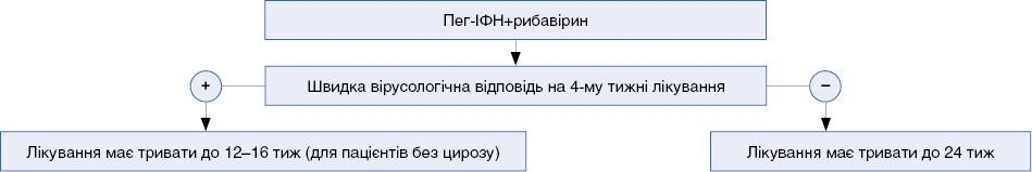 Алгоритм лікування пацієнтів з ВГС 2- та 3-го генотипу