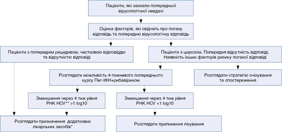 Алгоритм застосування додаткових лікарських засобів* у пацієнтів, інфікованих HCV  1-го генотипу, які зазнали попереднього невдалого лікування