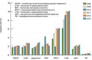 Рисунок. Средняя цена за упаковку антигипертензивного средства (€) в течение 2008-2013 гг. вУкраине