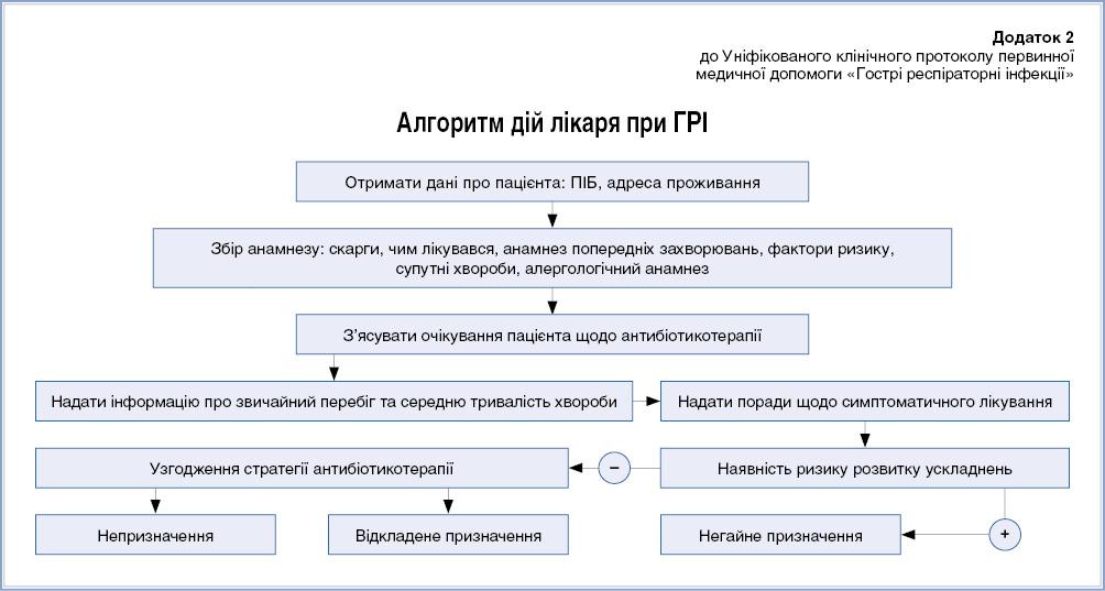 Додаток 2 до Уніфікованого клінічного протоколу первинної медичної допомоги «Гострі респіраторні інфекції» Алгоритм дій лікаря при ГРІ