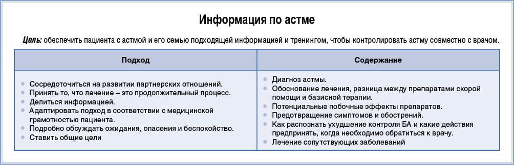 Информация по астме