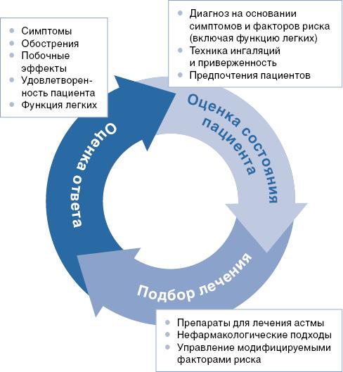 Особенности ведения пациента сБА