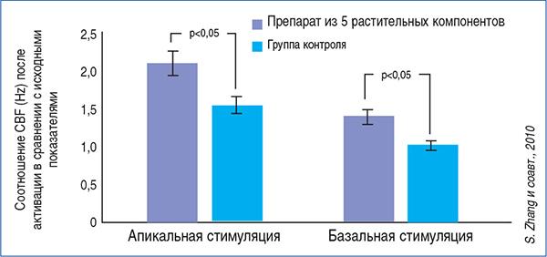 Рис. Комбинированный растительный препарат in vitro значительно повышает частоту движения ресничек (CBF) клеток эпителия носовой полости как после апикальной,  так и после базальной стимуляции