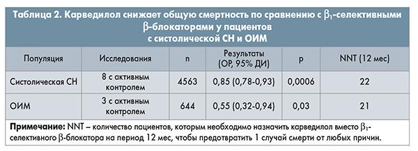 Таб222(60)