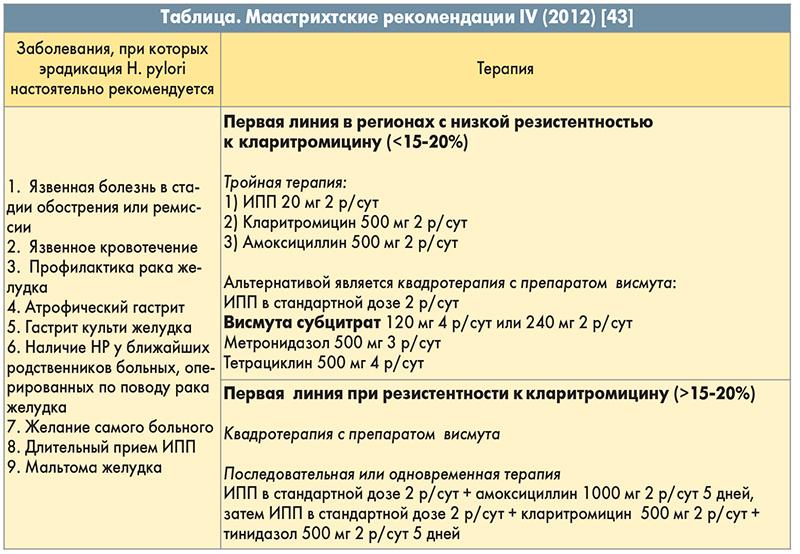 Схема лечения гастрита и язвы де нол