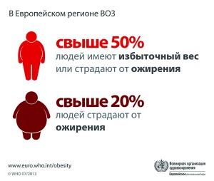cвыше 50% людей имеют избыточный вес