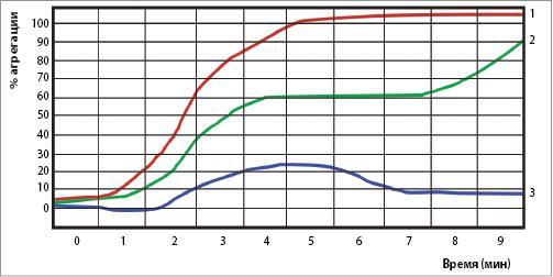 Рис. 4. Примеры агрегационных кривых: 1 – 10 мкM АДФ: нормальный ответ, агрегация >60%; 2 – 5 мкM AДФ: нормальный ответ, типичная бифазная кривая; 3 – 10 мкM AДФ: патология, агрегация <60%.