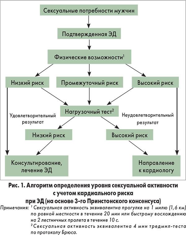 рекомендации по лечению эректильной дисфункции