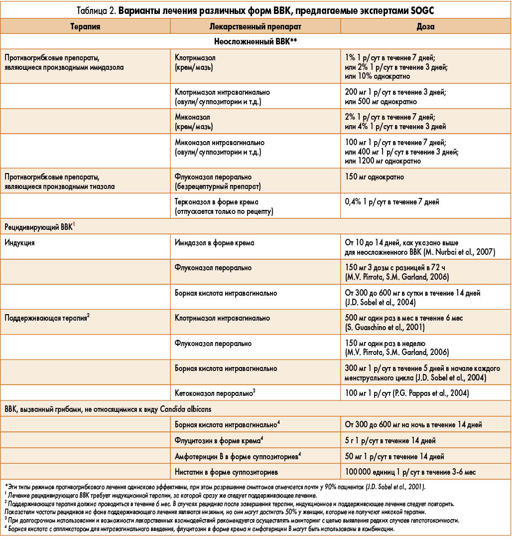 Схема лечения цистита у женщин