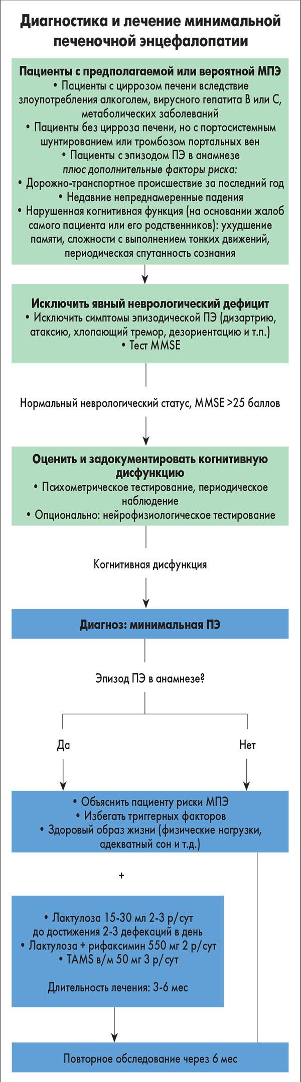Исследование неврологического статуса схема
