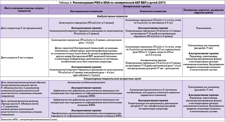 Лечение при бронхите у взрослых антибиотиками схема
