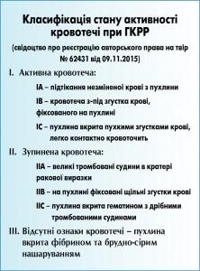клсифиация