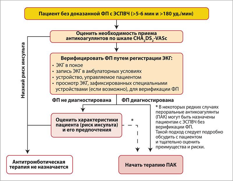 Рис. 1. Ведение пациентов с ЭСПВЧ, зарегистрированными имплантированными устройствами Примечание: ЭСПВЧ – эпизоды сокращения предсердий с высокой частотой.