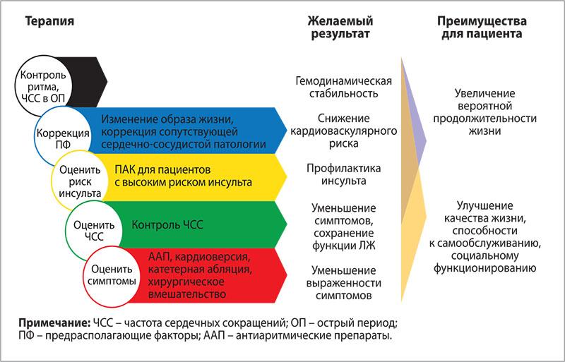 Рис. 2. Комплексный подход к ведению ФП: терапия в остром и отдаленном периоде, желаемые результаты и польза для пациентов
