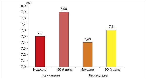 Рис. 8. Изменение уровня СРБ на фоне применения квинаприла и лизиноприла
