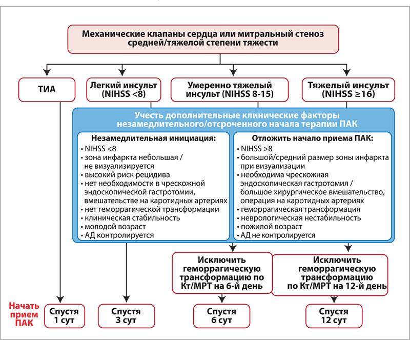 Рис. 4. Начало и продолжение АКТ у пациентов с ФП после развития инсульта или ТИА