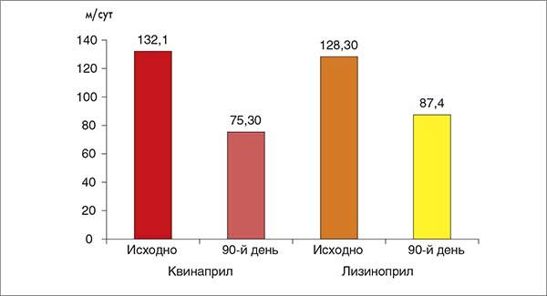 Рис. 9. Влияние на уровень МАУ квинаприла и лизиноприла