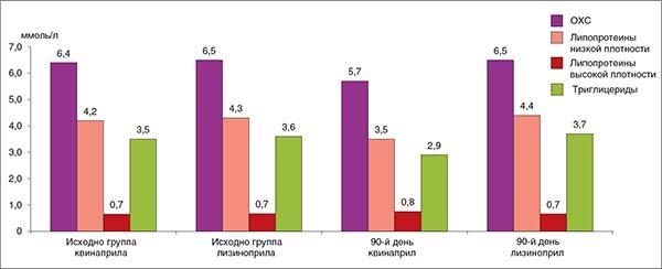 Рис. 10. Изменение показателей липидного спектра на фоне приема квинаприла и лизиноприла