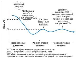 Рис. Стратегия профилактики прогрессирования СД 2 типа и диабетических осложнений