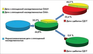 Рис. 1. Частота возникновения СД1Т у ОАА-позитивных и ОАА-негативных детей с отягощенной наследственностью
