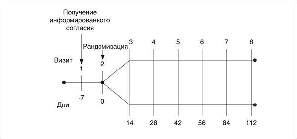 Рис. 1. Дизайн исследования