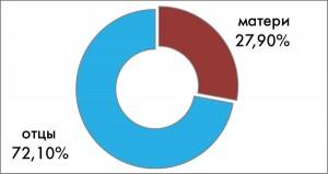 Рис. 3. Процентное соотношение количества детей, заболевших СД1Т, в зависимости от пола их родителей, больных диабетом