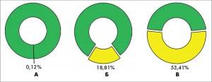 Рис. 2. Частота возникновения СД1Т у детей Украины: А – общей популяции, Б – отягощенно наследственных, В – ОАА-положительных