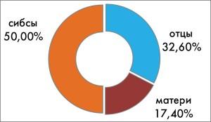 Рис. 4. Процентное соотношение родственников первой линии (отцов, матерей, сибсов), болеющих диабетом, у ОАА-положительных детей, у которых возник СД1Т