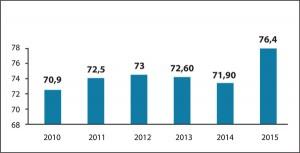 Рис.1. Питома вага атестованих дитячих ендокринологів (%)  у2010-2015 рр.