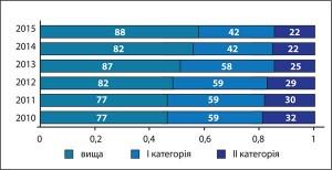 Рис.2. Кількість дитячих ендокринологів, які мають кваліфікаційні категорії (абсолютна кількість) у2010-2015 рр.