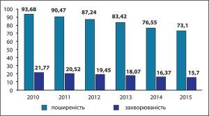 Рис.4. Поширеність хвороб ендокринної системи удітей віком 0-17років включно у2010-2015 рр. (на1 тис. дитячого населення)
